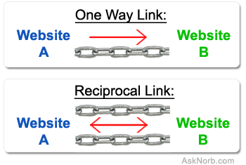One Way Link vs Reciprocal Link